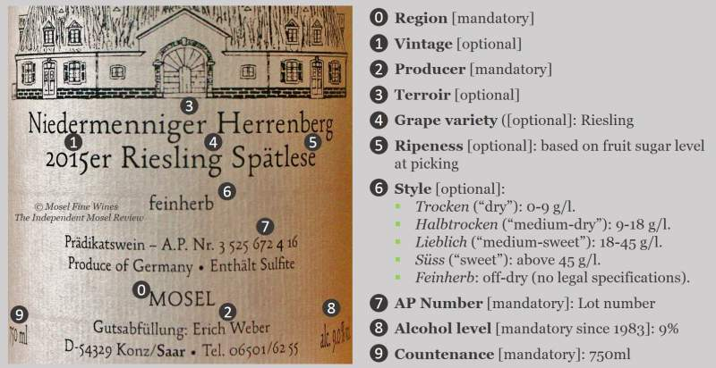 German Wine Label | Understanding