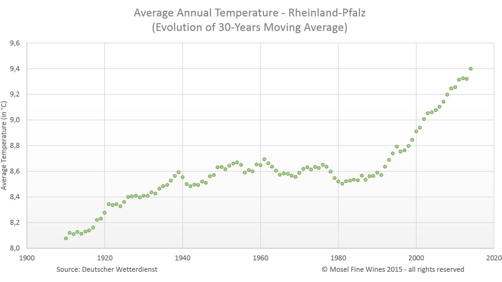 evolution of average temperatures - Mosel